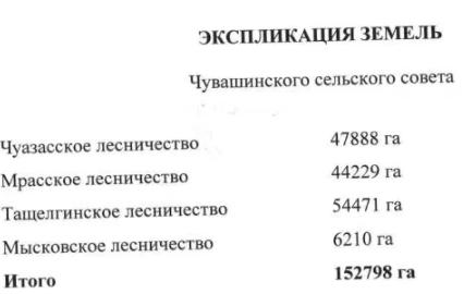 2002.01 Экспликация земель Чувашинского национального сельскогосовета