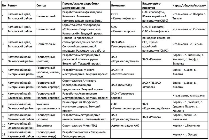 2013. Hotspots Kamchatka.jpg